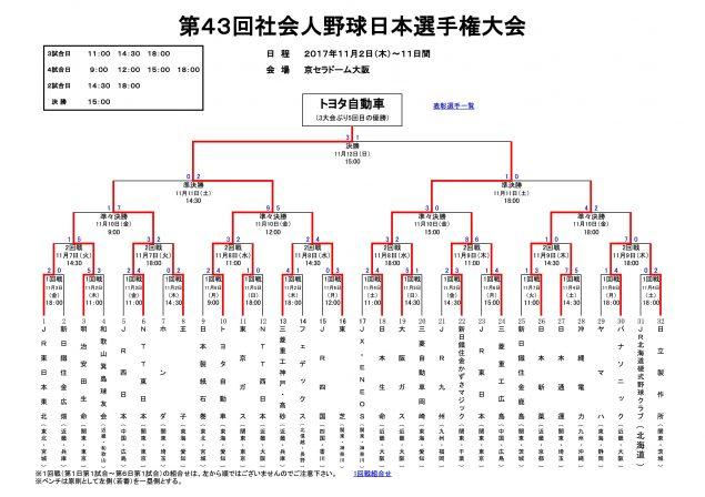 第43回社会人野球日本選手権大会
